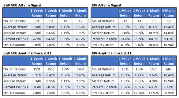 sm spx xiv returns after signal 0127