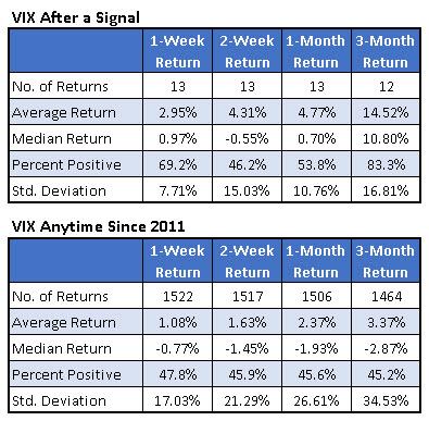 vix returns after signal 0127