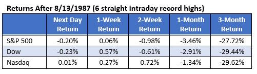 Black Monday stocks signal record highs
