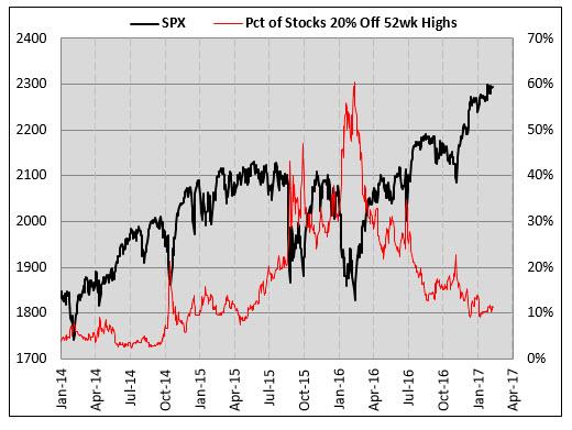 sp500 stocks near new highs