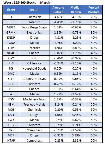 worst march stocks