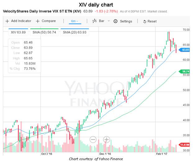 xiv daily chart 20 day moving average 0224