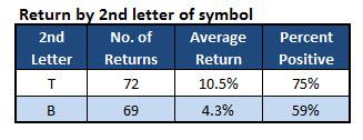 stock symbol trading return