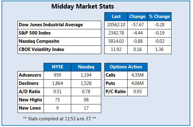 Midday Market Stats Feb 17
