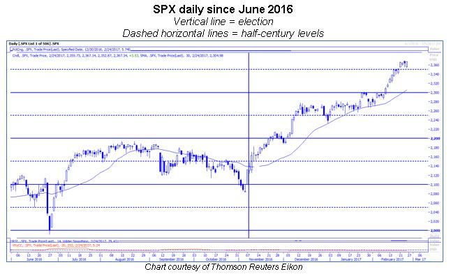 spx daily chart half century levels 0224