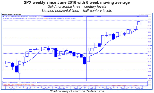 spx weekly price chart 0217