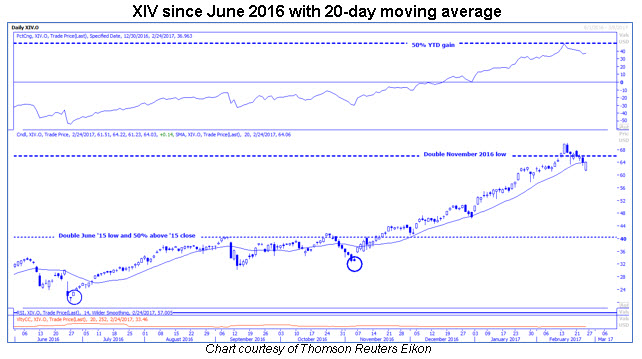 xiv daily 20 day moving average 0224