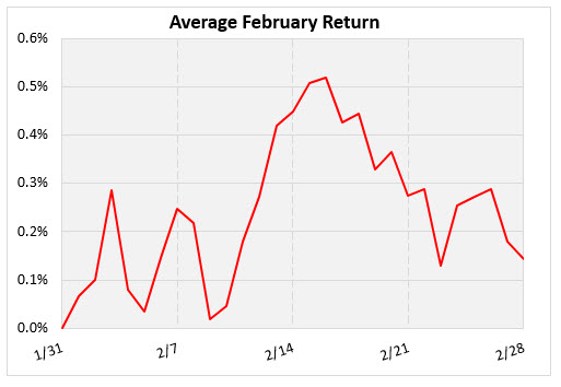 average february graph