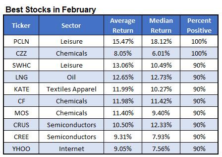 best stocks february