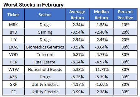worst february stocks