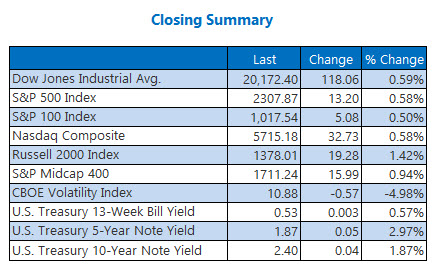 Indexes closing summary February 9