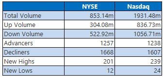 NYSE and NASDAQ stats February 16