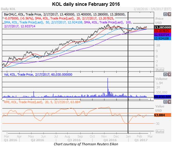 kol daily chart 0217