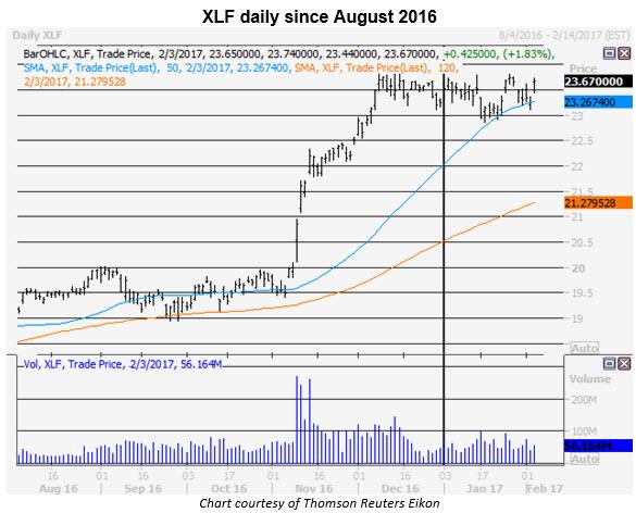 xlf daily price chart 0203