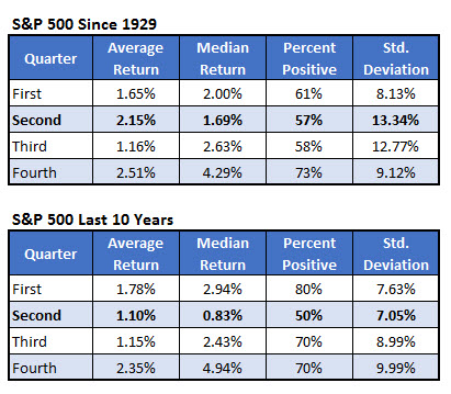 spx second quarter returns