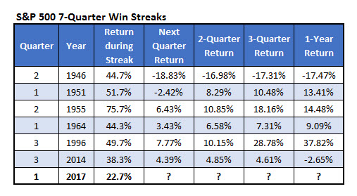 spx quarterly win streak