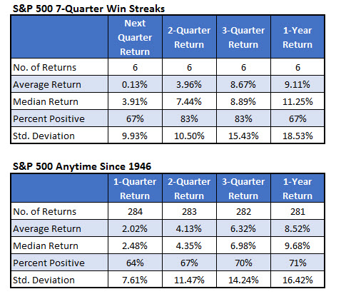 spx after quarterly win streaks