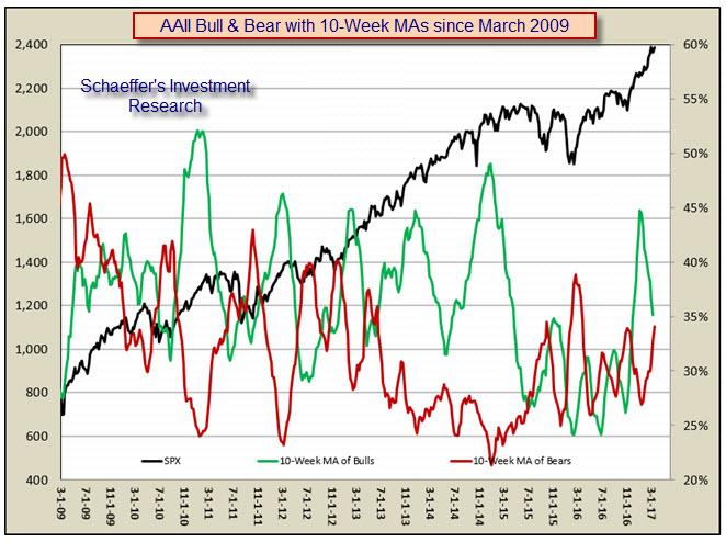 AAII survey bulls bears moving average