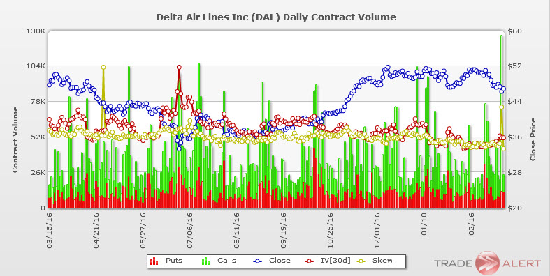 Delta Air Lines DAL stock options volume