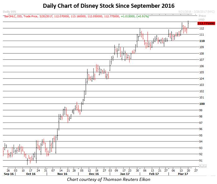 disney stock news