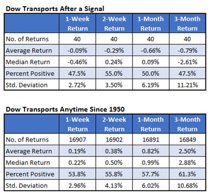 Dow Transports after Dow underperformance signal