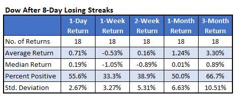 dow 8-day losing streak