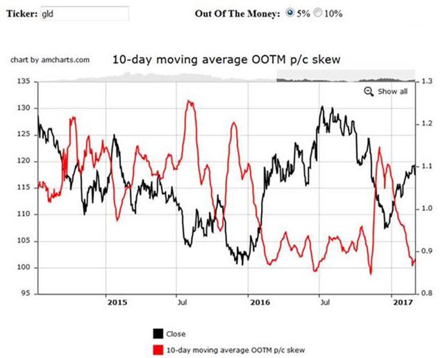 GLD implied volatility options skew chart