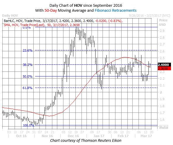 Hovnanian Enterprises HOV stock chart