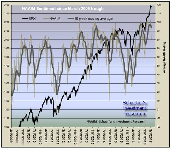NAAIM 10-week moving average and SPX