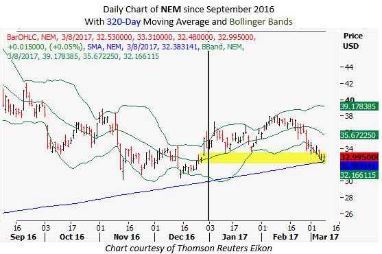 newmont mining stock chart bollinger bands