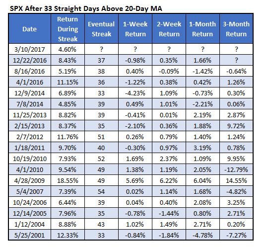 SPX 20day moving average
