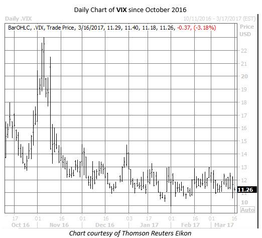 cboe volatility index (VIX) daily chart