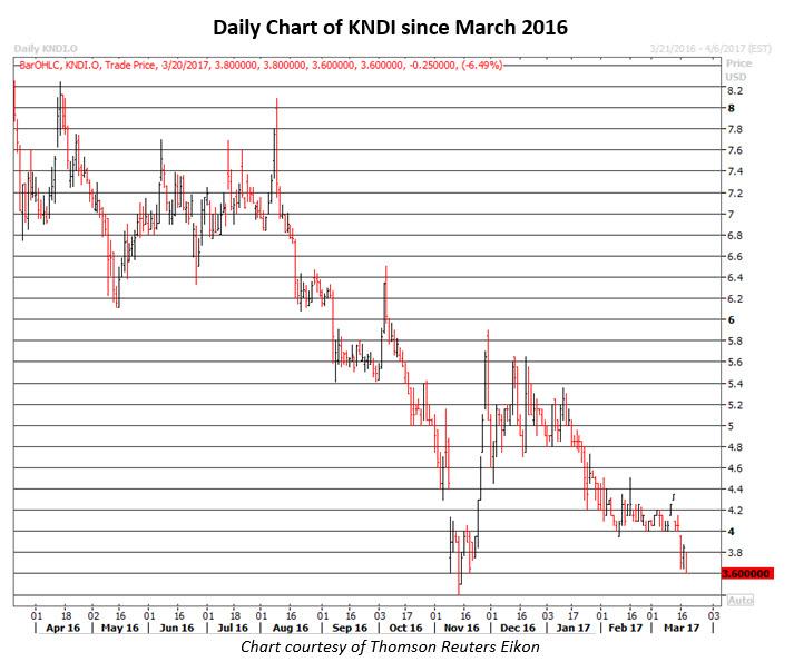 kndi stock news