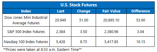 Dow Futures March 16