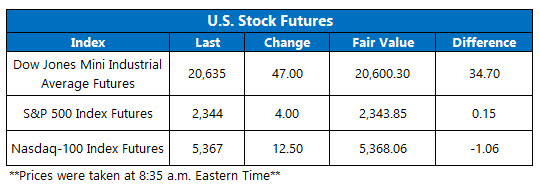 Dow Futures March 24