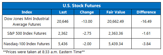Dow Futures March 31