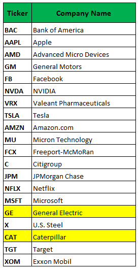 Citi stock options