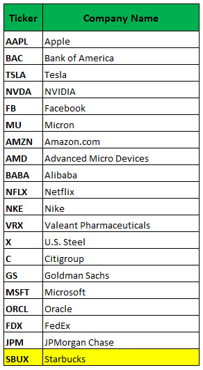 Gs stock options