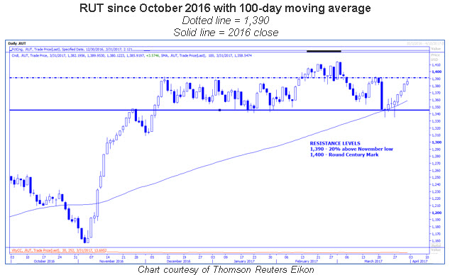 rut daily price chart 100-day moving average 0331
