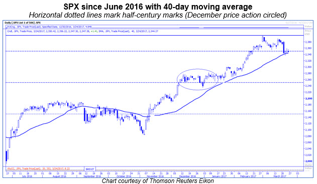 spx daily 40-day 0327