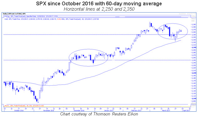 spx daily 60-day moving average 0331
