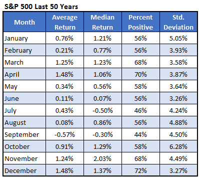 spx returns by month last 50 years -324