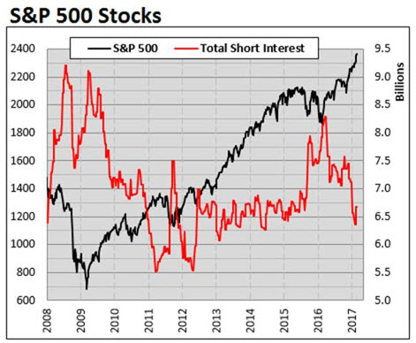 spx short interest 0303