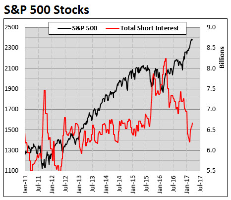 spx stocks short interest 0331