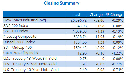 closing indexes summary 24
