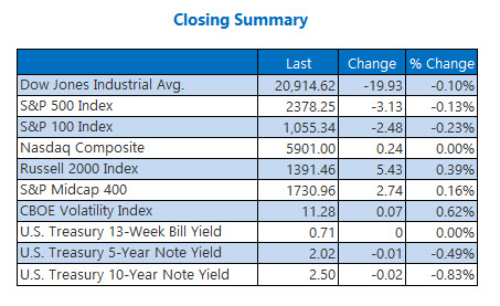closing indexes summary march 17