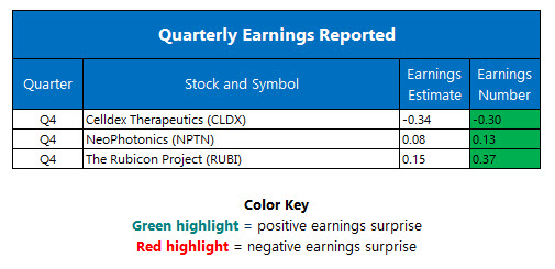 corporate earnings march 15