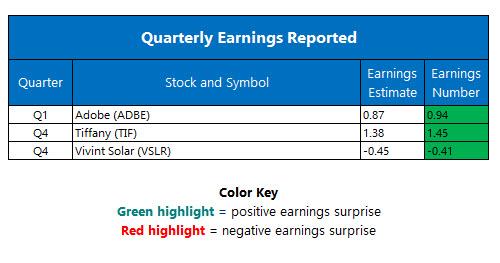 corporate earnings march 17