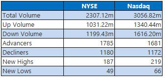 nyse and nasdaq stats march 17
