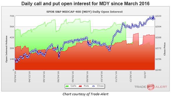 mdy open interest by strike 0303